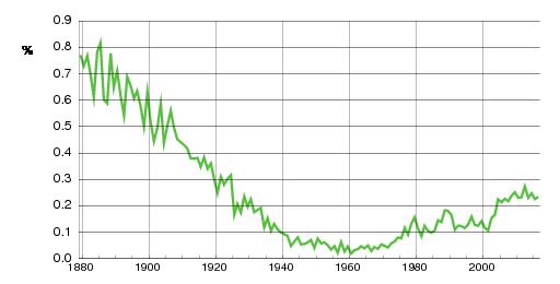 Norwegian historic statistics for Johanna(f)