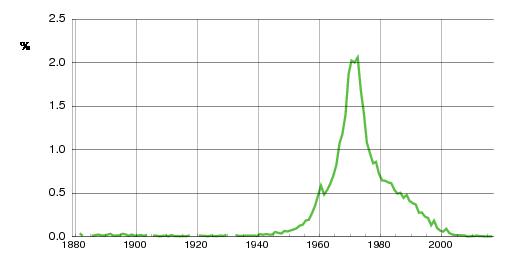 Norwegian historic statistics for Hege (f)