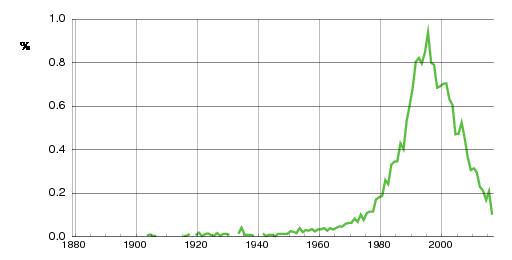 Norwegian historic statistics for Sindre (m)