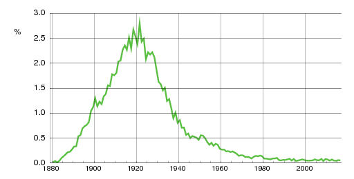 Norwegian historic statistics for Ruth(f)