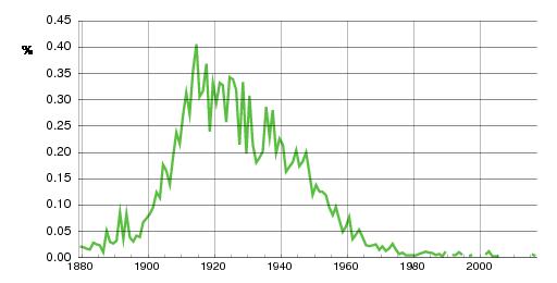Norwegian historic statistics for Aage(m)