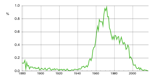 Norwegian historic statistics for Trine (f)