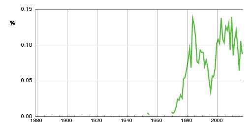 Norwegian historic statistics for Jakub (m)