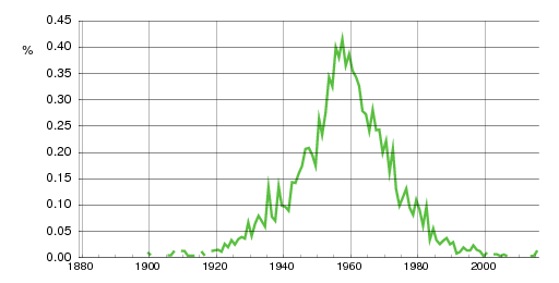 Norwegian historic statistics for Sølvi(f)