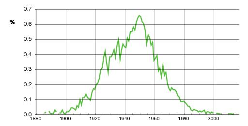 Norwegian historic statistics for Bodil(f)