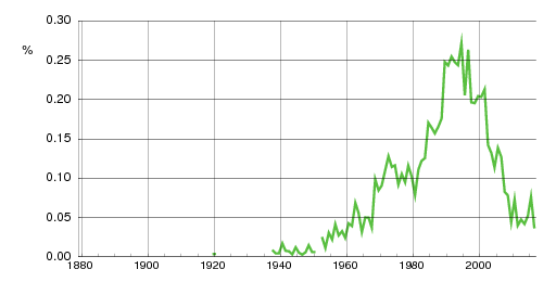 Norwegian historic statistics for Anniken(f)