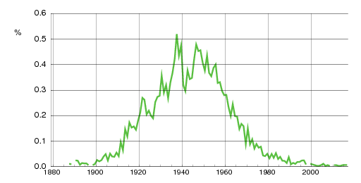 Norwegian historic statistics for Åge(m)