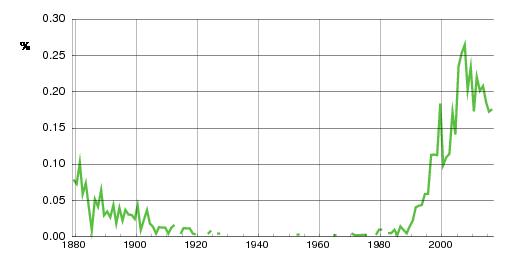 Norwegian historic statistics for Matilde (f)