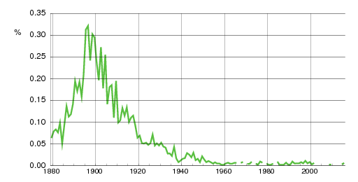 Norwegian historic statistics for Frithjof(m)