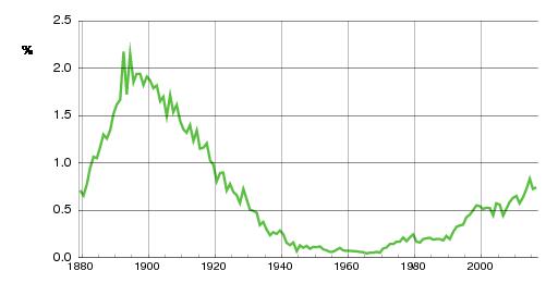 Norwegian historic statistics for Jenny(f)