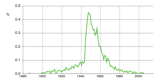 Norwegian historic statistics for Torhild (f)