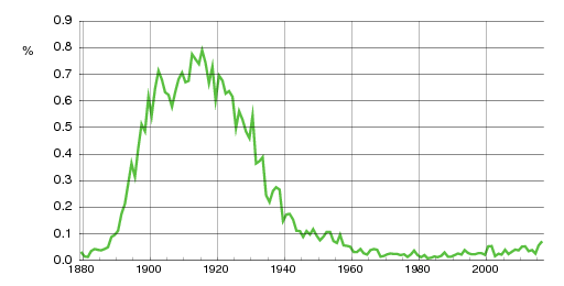 Norwegian historic statistics for Ester(f)