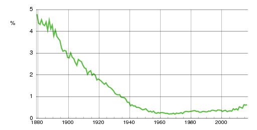 Norwegian historic statistics for Johan(m)