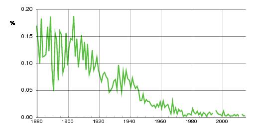 Norwegian historic statistics for Gerhard(m)