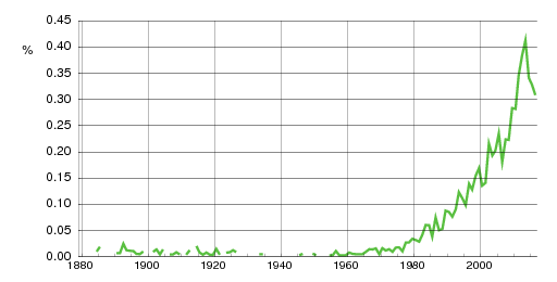 Norwegian historic statistics for Emily(f)