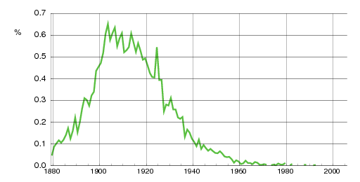 Norwegian historic statistics for Alfhild(f)
