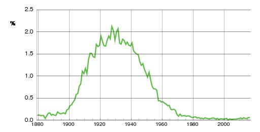 Norwegian historic statistics for Else(f)