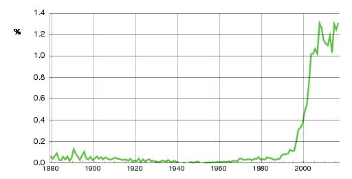 Norwegian historic statistics for Oliver(m)