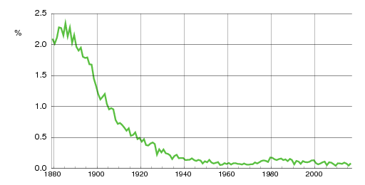 Norwegian historic statistics for Inga(f)
