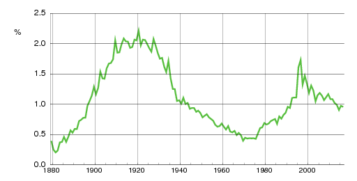 Norwegian historic statistics for Ingrid(f)