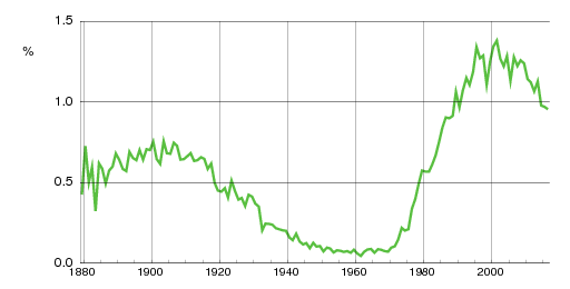 Norwegian historic statistics for Magnus (m)