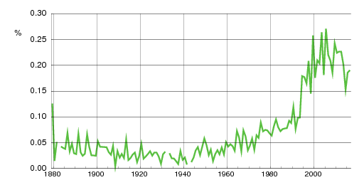 Norwegian historic statistics for Helena(f)