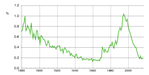 Norwegian historic statistics for Jørgen (m)