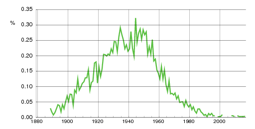 Norwegian historic statistics for Dagfinn (m)
