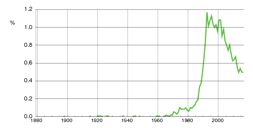 Norwegian historic statistics for Sondre(m)