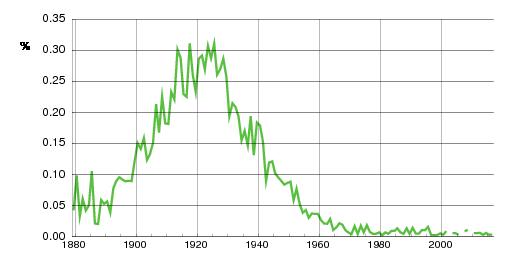 Norwegian historic statistics for Arnold(m)