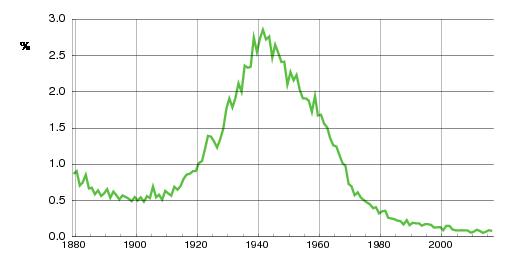 Norwegian historic statistics for Kari (f)