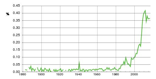 Norwegian historic statistics for Max(m)