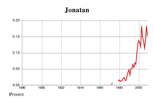 Norwegian historic statistics for Jonatan(m)