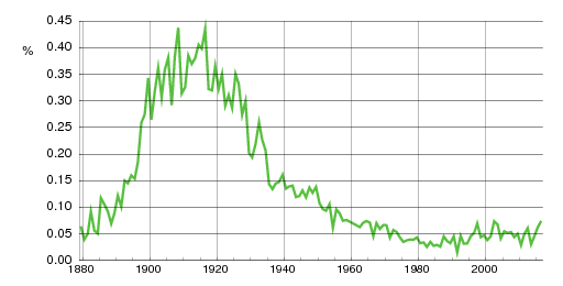 Norwegian historic statistics for Karsten (m)
