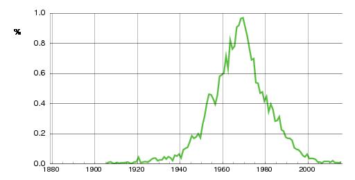 Norwegian historic statistics for Stig(m)