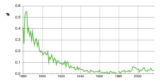 Norwegian historic statistics for Pauline (f)