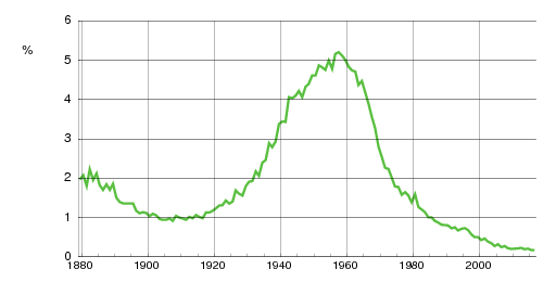 Norwegian historic statistics for Anne(f)