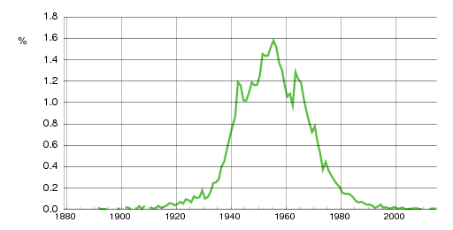 Norwegian historic statistics for Wenche (f)