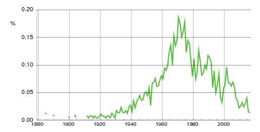 Norwegian historic statistics for Are(m)