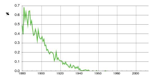 Norwegian historic statistics for Adolf(m)