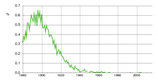 Norwegian historic statistics for Aagot(f)