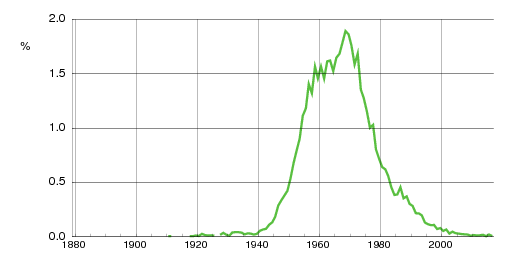 Norwegian historic statistics for Rune(m)