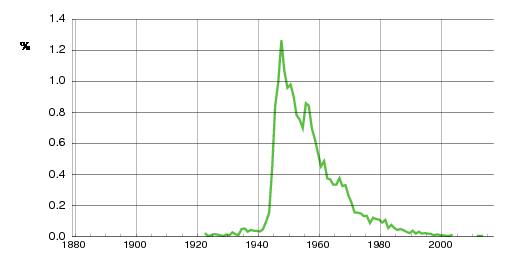 Norwegian historic statistics for Torill (f)