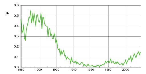 Norwegian historic statistics for Konrad(m)