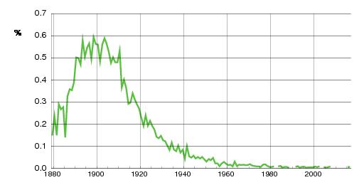 Norwegian historic statistics for Ragnvald(m)