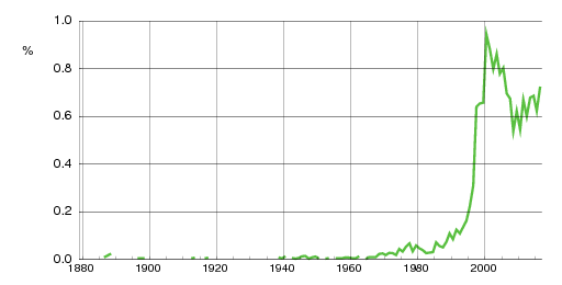 Norwegian historic statistics for Hedda (f)