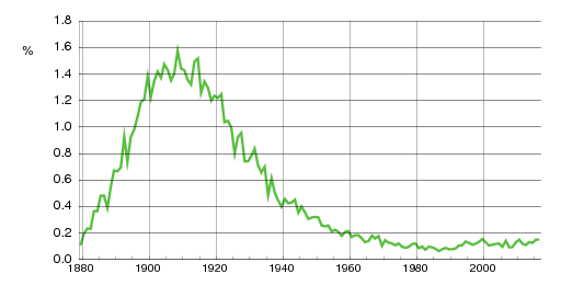 Norwegian historic statistics for Trygve(m)