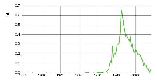 Norwegian historic statistics for Kine (f)