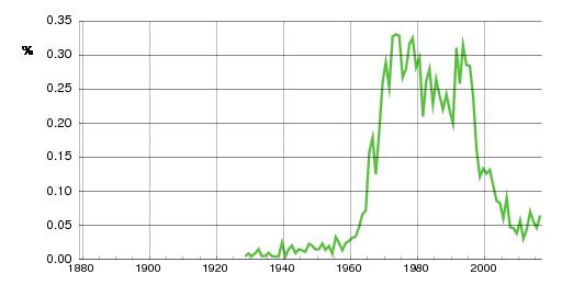 Norwegian historic statistics for Anja(f)