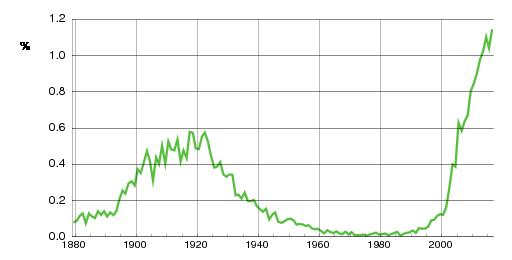 Norwegian historic statistics for Ella(f)